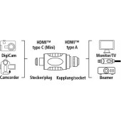 Адаптер аудио-видео Hama H-39861 mini-HDMI (m)/HDMI (f) Позолоченные контакты черный (00039861)